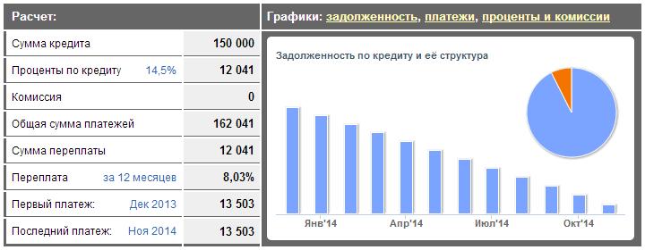 Россельхозбанк потребительский кредит калькулятор 2014
